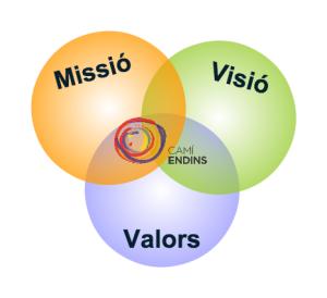 missió, visió, valors